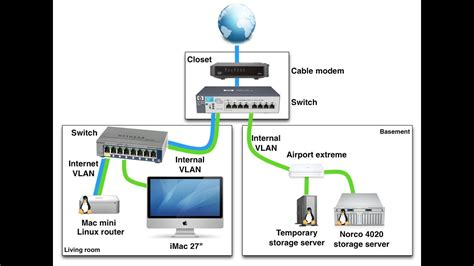 network design for home home networking options for your home network home