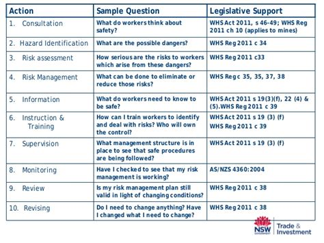 Safety Management Plan Template Nsw