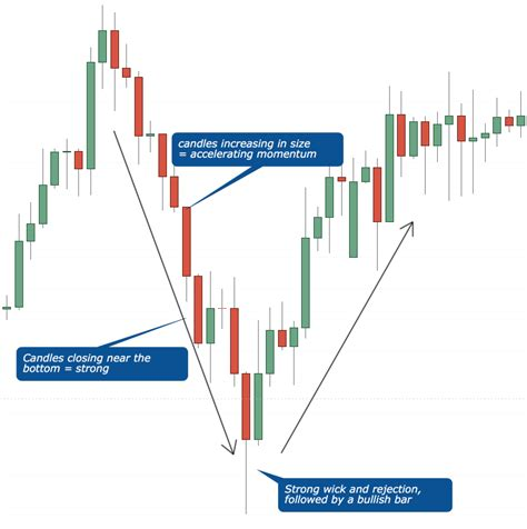 candlestick pattern red hammer candlesticks forget candlestick patterns this is all
