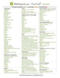 Candida Detox Food List by 1000 Images About Candida On Candida Cleanse