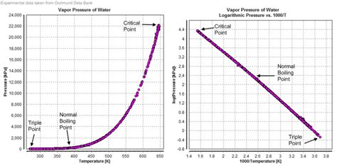 vapor pressure diagram vapour pressure of water