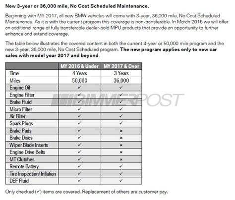 bmw maintenance cost bmw will cut no cost maintenance program to 3yr 36k for