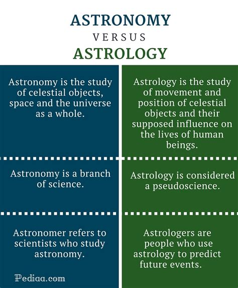 What Is The Difference Between A And A Sofa by Difference Between Astronomy And Astrology