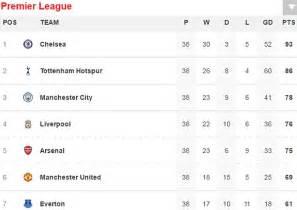 european premier league table 28 images chions league