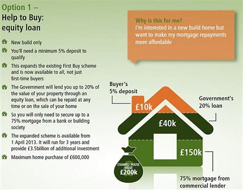 splitting the purchase of a secondary home budget 2013 could the great state mortgage scheme be