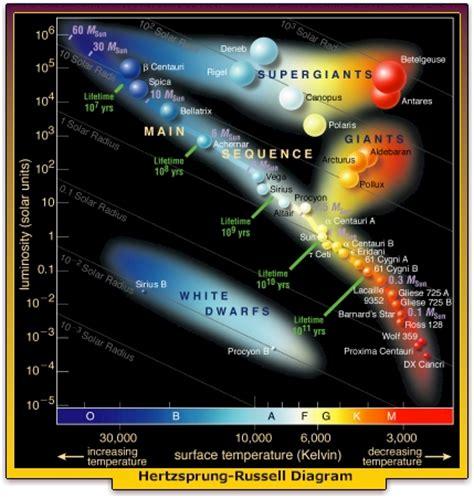 hr diagram astronomyuniverse webquest