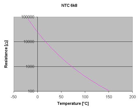 ntc resistor calculator ntc resistance calculator 28 images ntc resistance to temperature calculator 28 images