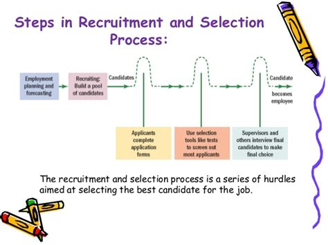 Recruitment And Selection Process Mba Notes hrm 2nd day slides