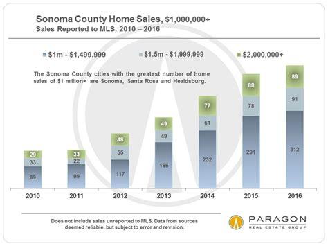 longer term trends in sonoma real estate market
