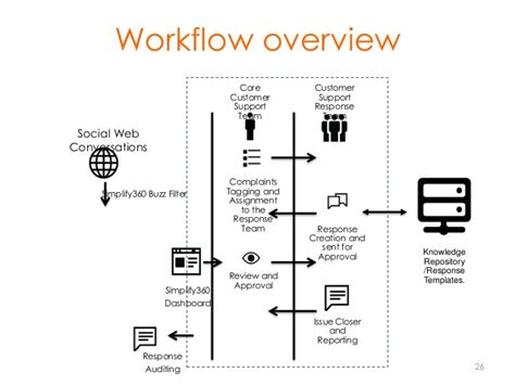 workflow command social media command center simplify360