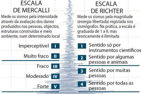 tabla de escala de sismos richter y mercalli escala de intensidades de richter e mercalli 2012 nham nham