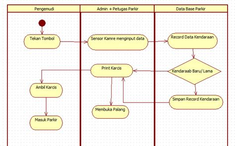 syarat membuat class diagram adont ramadhon blog