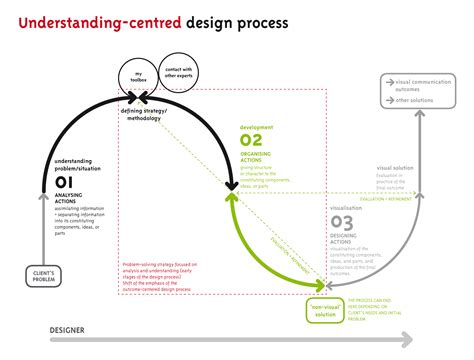 design process diagram understanding centred design process mapping complex