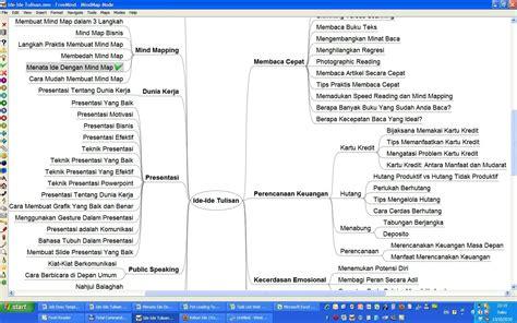ide membuat blog mind mapping blog pengembangan diri muhammadnoer com