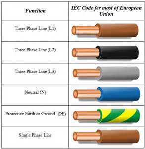 electric wire colors electrical wiring color codes