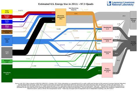 nuclear energy sankey diagram sankey diagrams to visualize energy flows energy