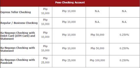 open checking how to open bpi checking account para sa