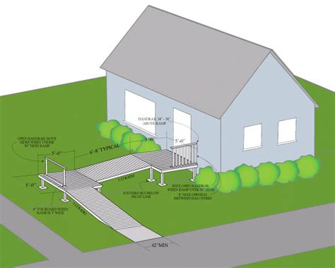 Wheelchair Homes Design Guide R Building