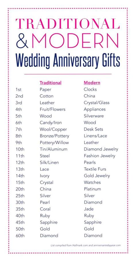 Lace Wedding Anniversary Ideas by 2nd Wedding Anniversary Gift Ideas For Him