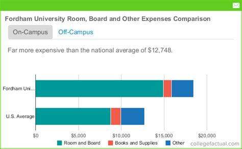 Fordham Finance Mba Ranking by Fordham Room Board Costs Dorms Meals