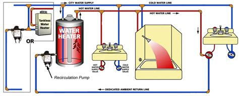 water circulating diagram recirculation system installation san mateo plumbers