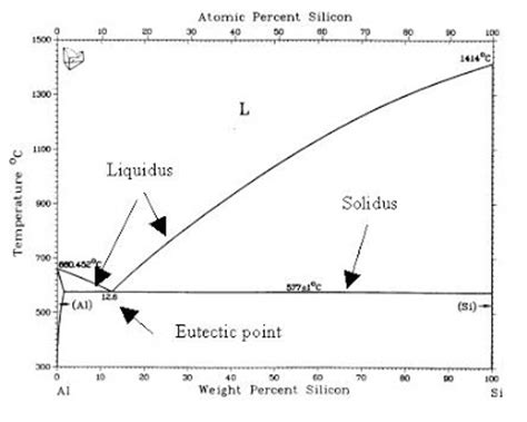 aluminum silicon phase diagram anodizing world microstructure of aluminum alloys