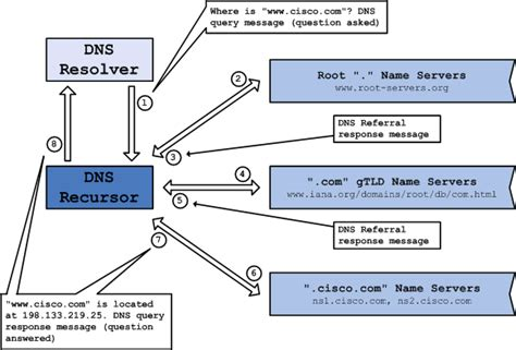 best dns host dns best practices network protections and attack