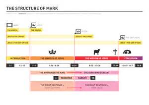 An outline of mark s gospel adapted from mark s gospel by