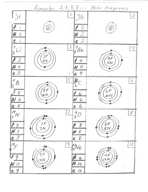 Atomic Models Worksheet Answers by 18 Best Images Of Bohr Diagram Worksheet Bohr Model