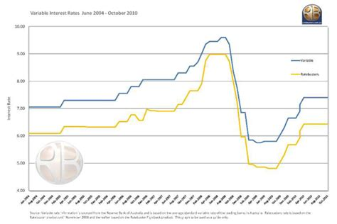 house loan interest rates comparison compare house loan interest rates 28 images comparison of interest rates on loans