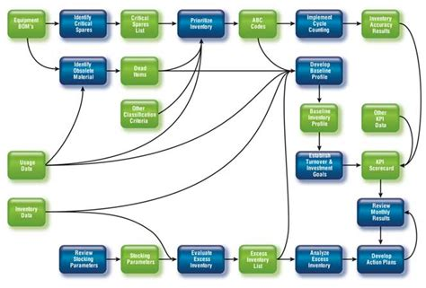 overview of inventory management