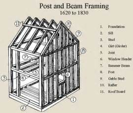 Post and beam or braced framing 1620 1830