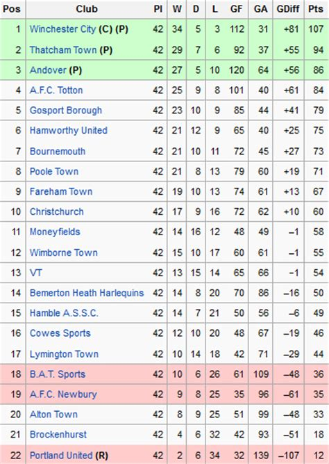 epl table 2004 sholing football club official website league table