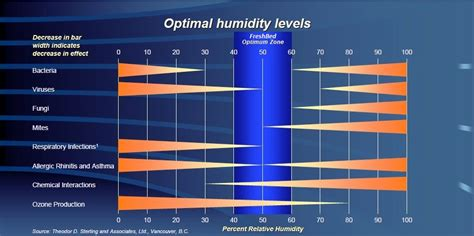 best humidity level for bedroom humidity in bedroom 60 scifihits com