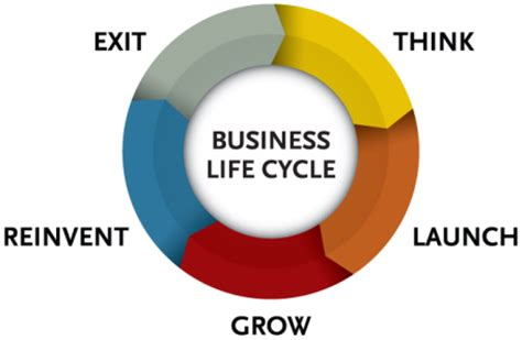 life by design home business small business life cycle alaska small business