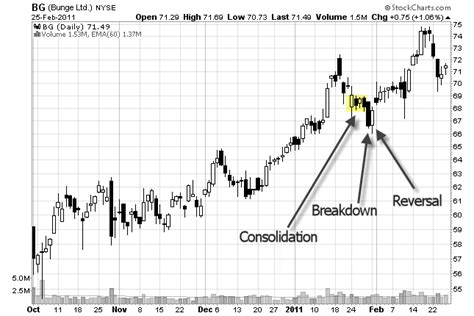 stock pattern picture side trap chart pattern for swing traders