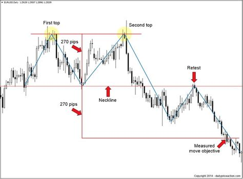 x pattern stock analysis 470 best technical analysis images on pinterest