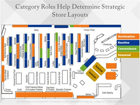 supermarket category layout category roles why all categories are not created equal