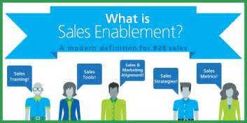what is sales enablement a modern definition for b2b sales
