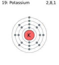 How Many Protons Does K Potassium Homeopathy World Community