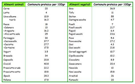 alimenti a basso contenuto proteico sport associato ad una alimentazione proteica physiolife
