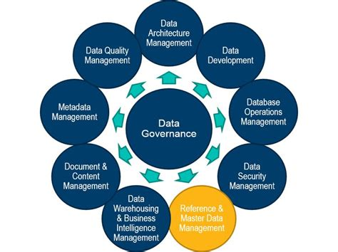 Master Data Management | best 25 master data management ideas on pinterest data