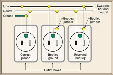 wiring a gfci circuit outlet wiring outlets in series