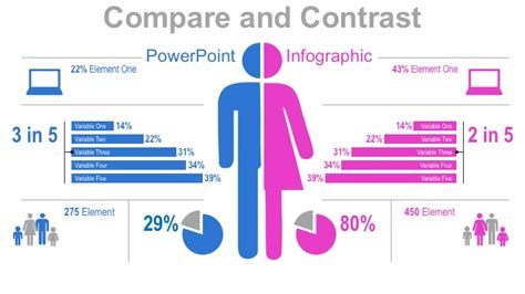 Compare And Contrast With This Powerpoint Infographic Best Presentation For Compare And Contrast Powerpoint Templates