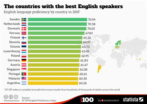 What Calendar Does Japan Use Chart The Countries With The Best Speakers Statista
