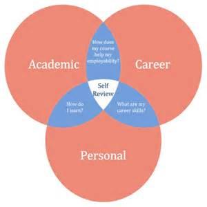 personal development planning and e portfolios jisc