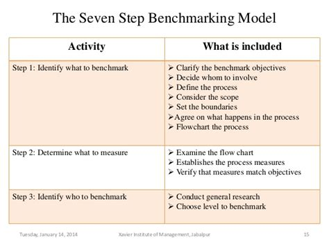 meaning of bench marking meaning of bench marking 28 images bench marking