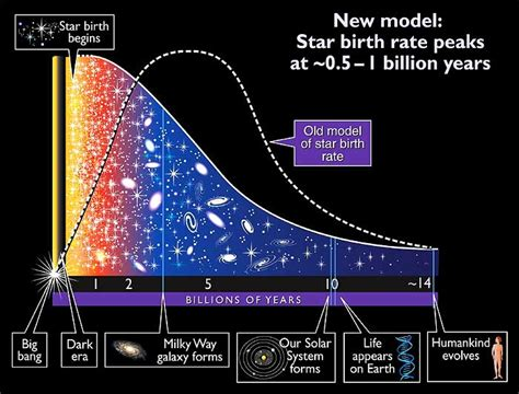 history of pattern formation theory quasars