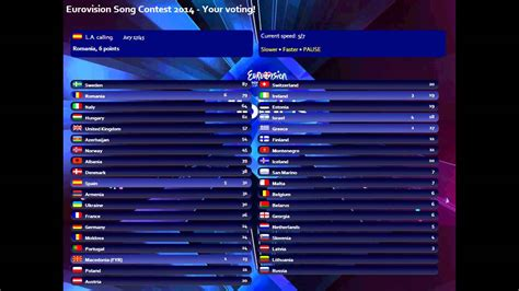 contest 2014 results eurovision song contest 2014 your voting results