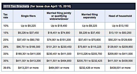 tax brackets irs 2016 2018 paycheck calculator hatch urbanskript co